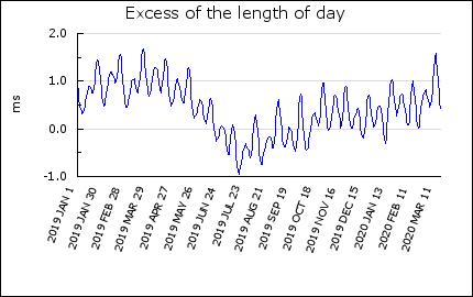 Les séismes modifient-ils la durée du jour ?